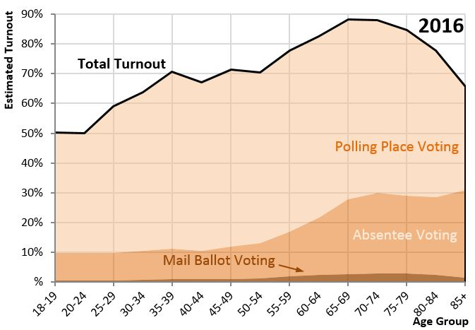 Voter Turnout By Age Group In The 2014 General Election