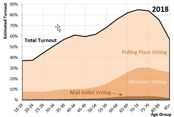 Minnesota Secretary Of State - Historical Voter Turnout